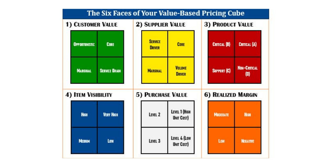 value-based pricing cube